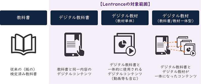 教科書・教材の分類とLentranceの対象範囲
