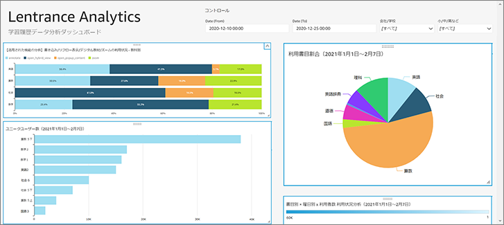 Lentrance Analytics Dashboard